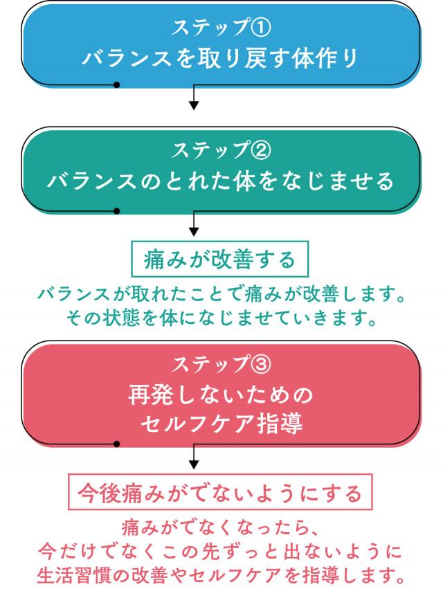 施術のステップ図